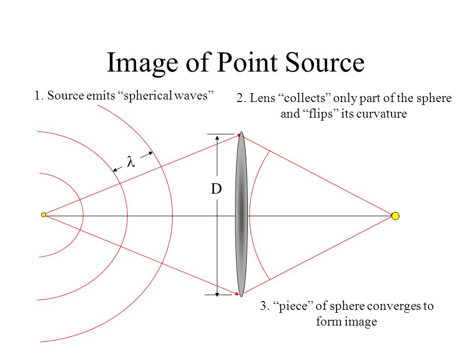 Image of Point Source  D 1. Source emits spherical waves