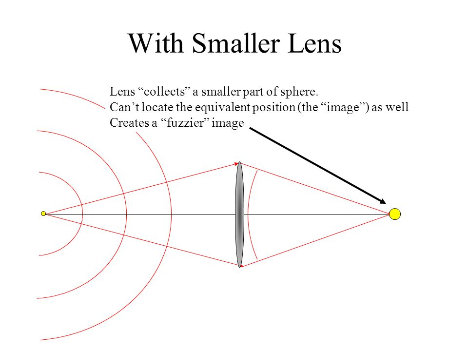 With Smaller Lens Lens collects a smaller part of sphere.