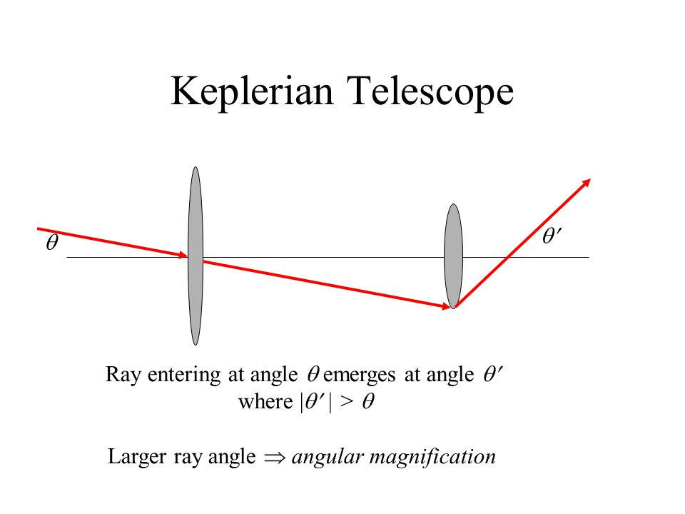 Keplerian Telescope   Ray entering at angle  emerges at angle 