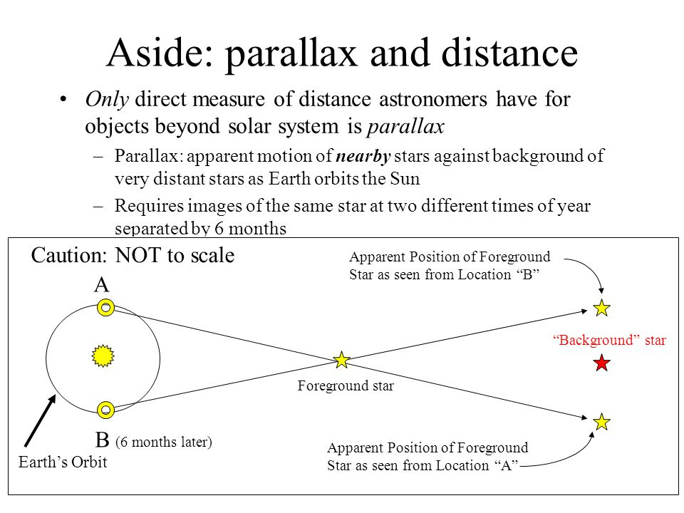 Aside: parallax and distance
