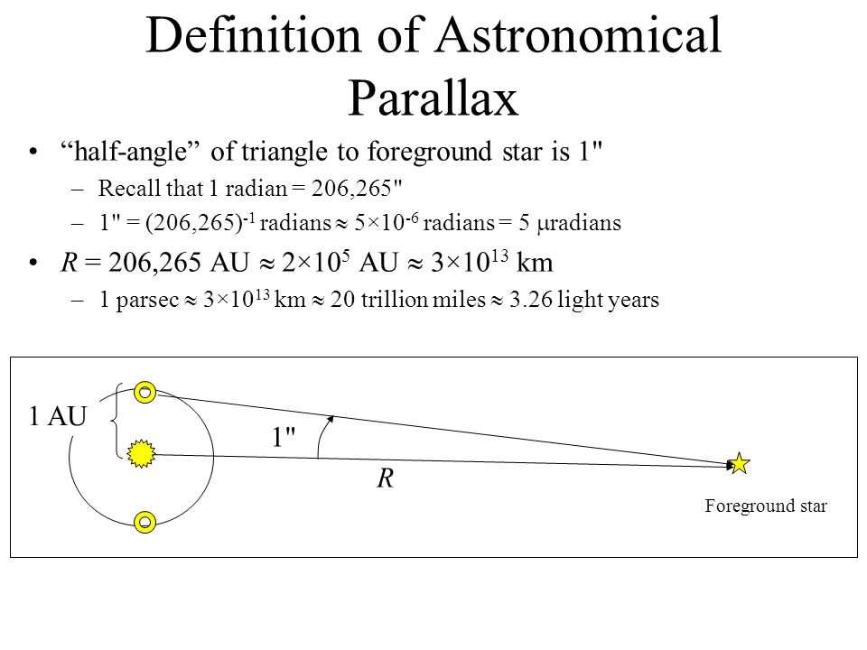 Definition of Astronomical Parallax