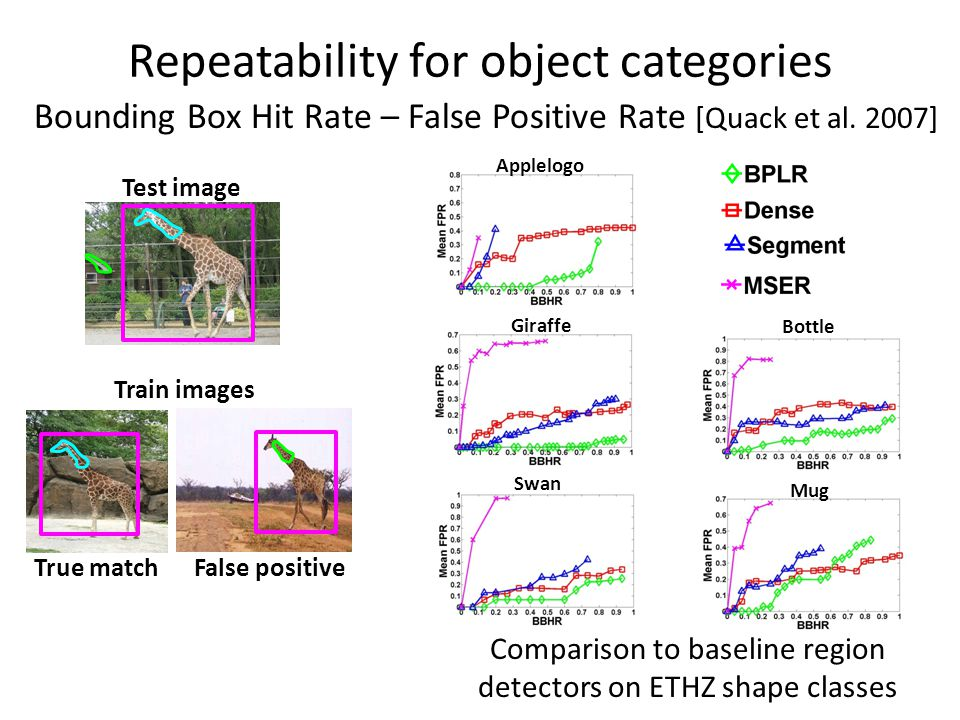 Repeatability for object categories