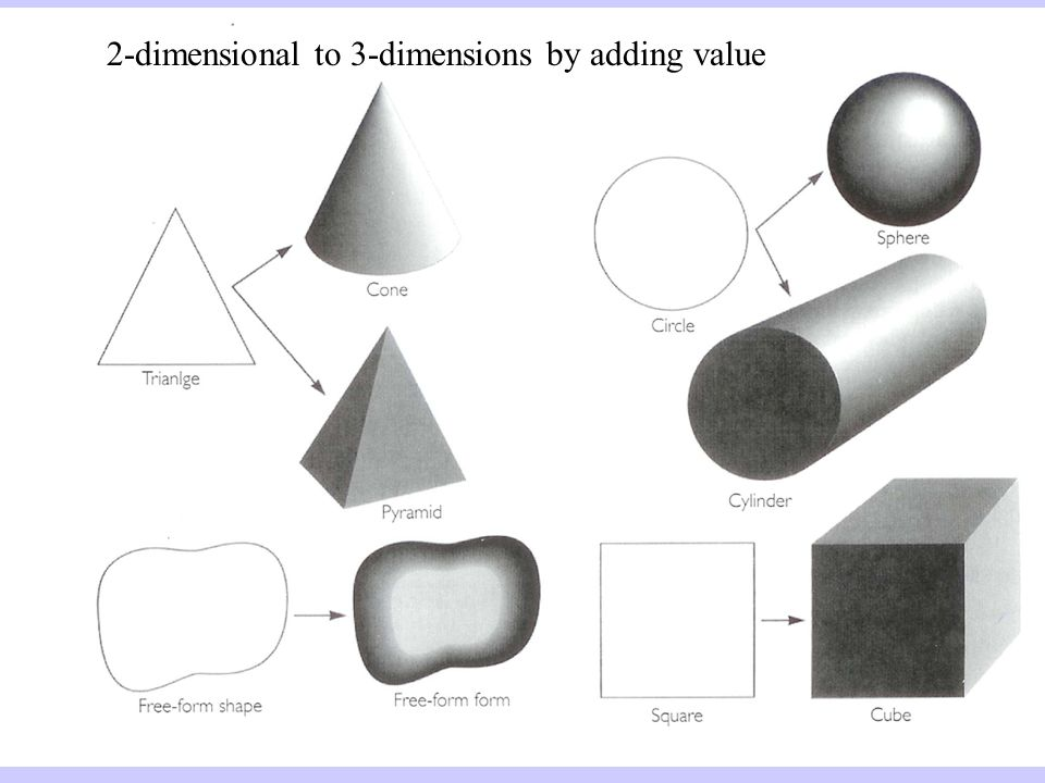 Form Shape And Space : Shape chapter lesson shapes and forms ppt video