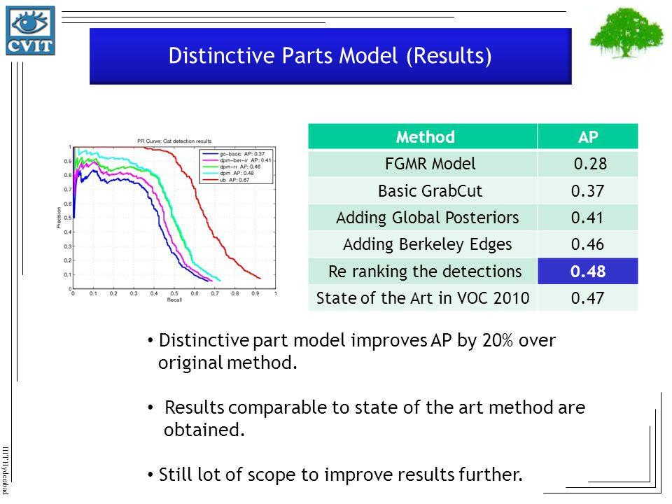 Distinctive Parts Model (Results)