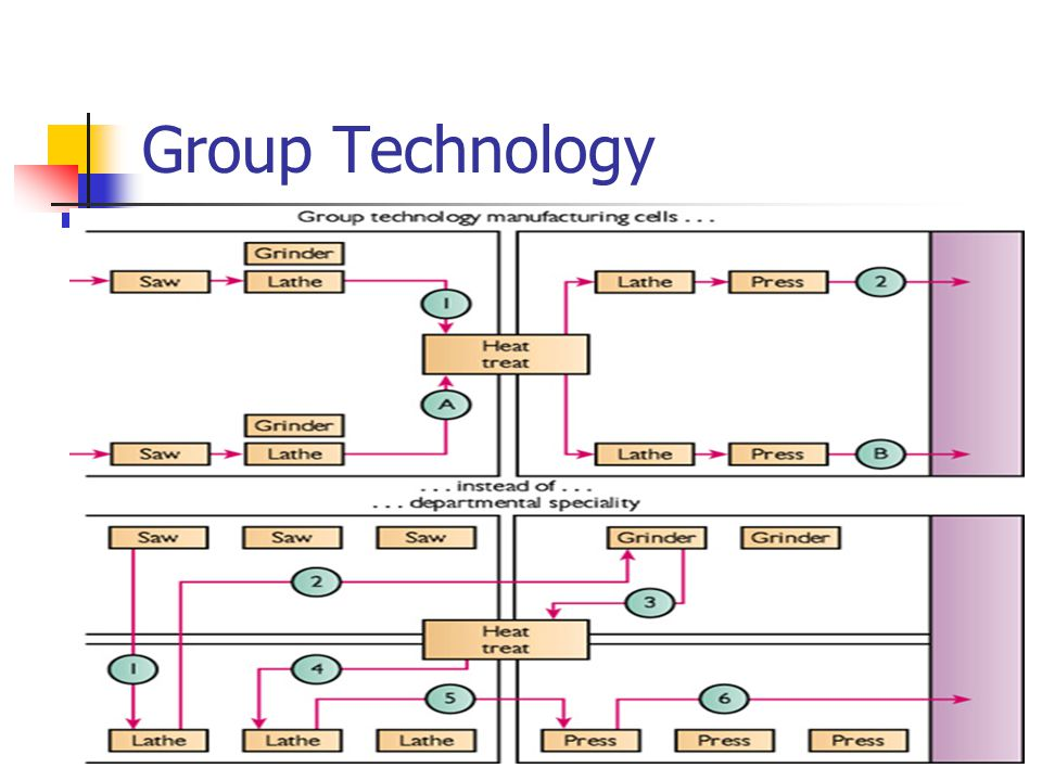 Category Technologies: Chapter 7 Just-in-Time And Lean Systems
