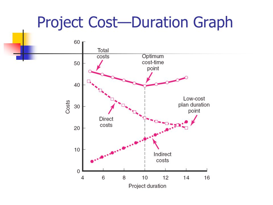 reducing project duration This is significant because when you need to shorten the project duration, you do  so by shortening the critical path reducing the duration of.