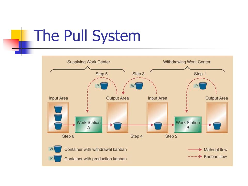 Just In Time And Lean Systems Ppt Video Online Download