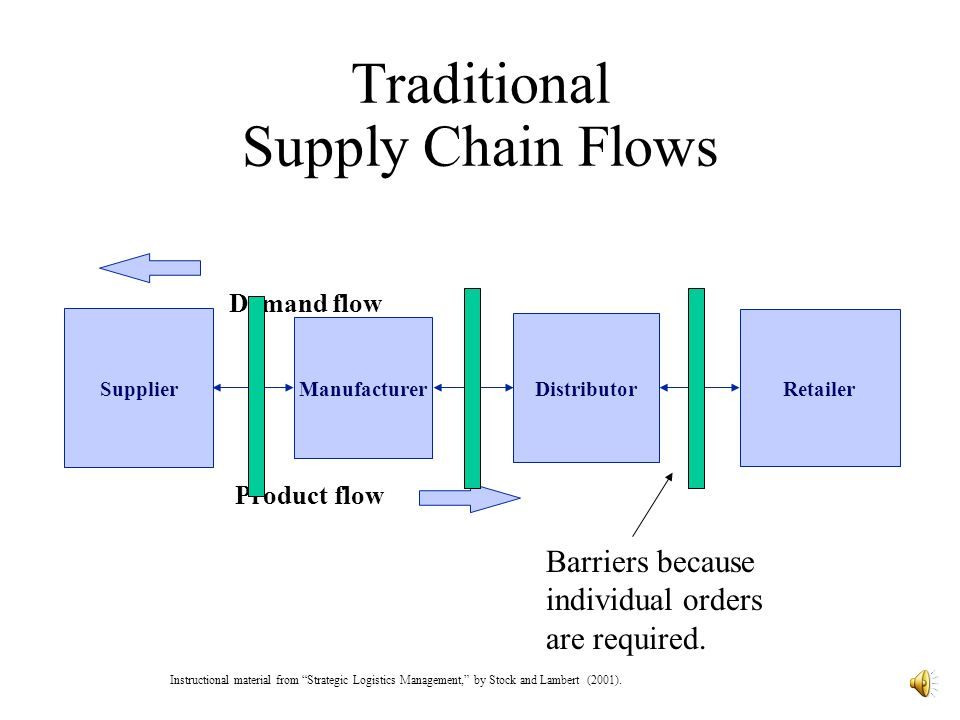 barriers to online supply chain adoption Levels and barriers to supply chain integration:  it was concluded that efficient logistics system and adoption of process  barriers on the relationship between .