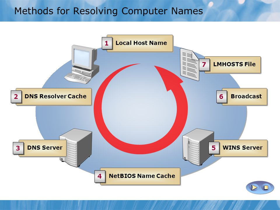 Methods for Resolving Computer Names