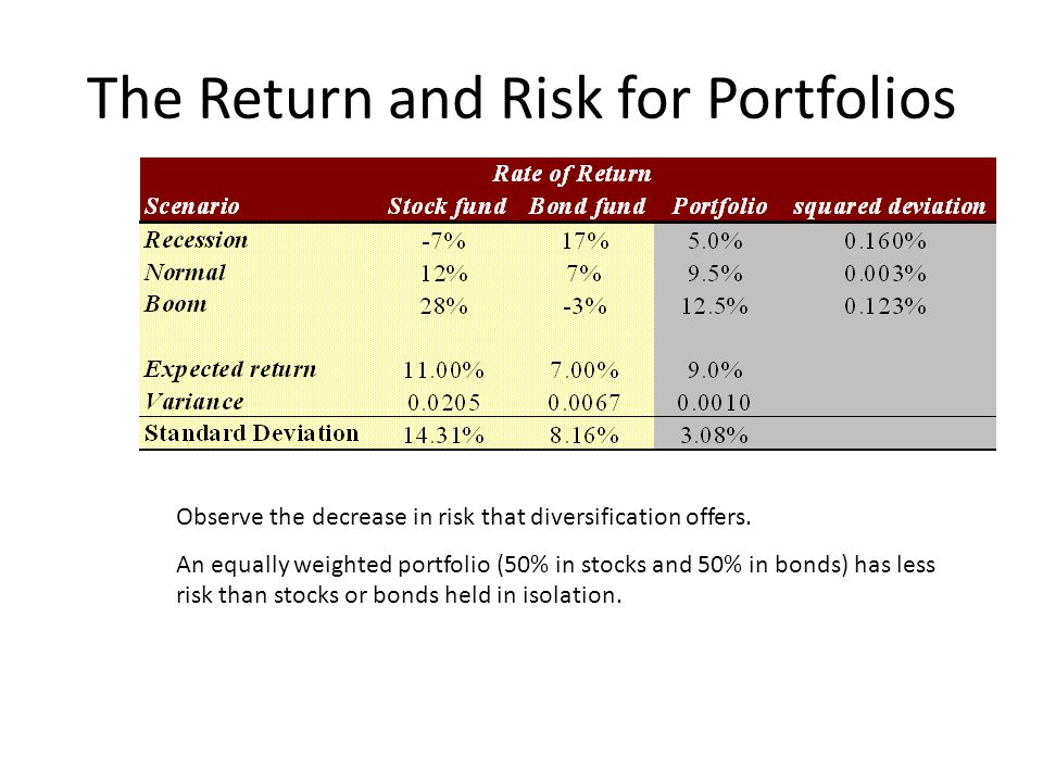 The Return and Risk for Portfolios