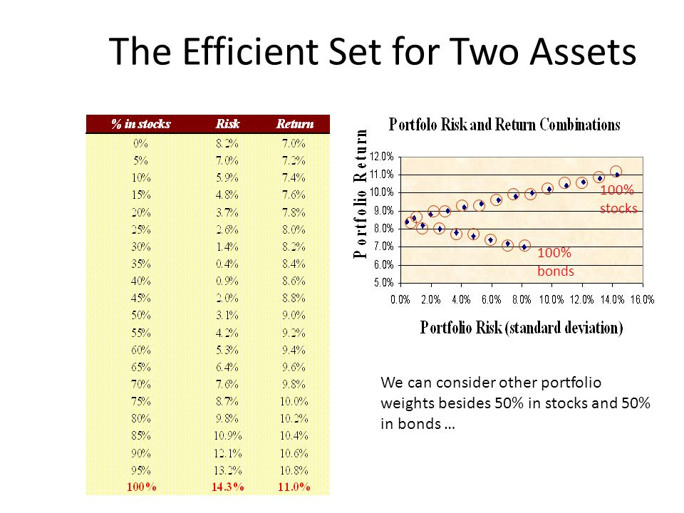 The Efficient Set for Two Assets