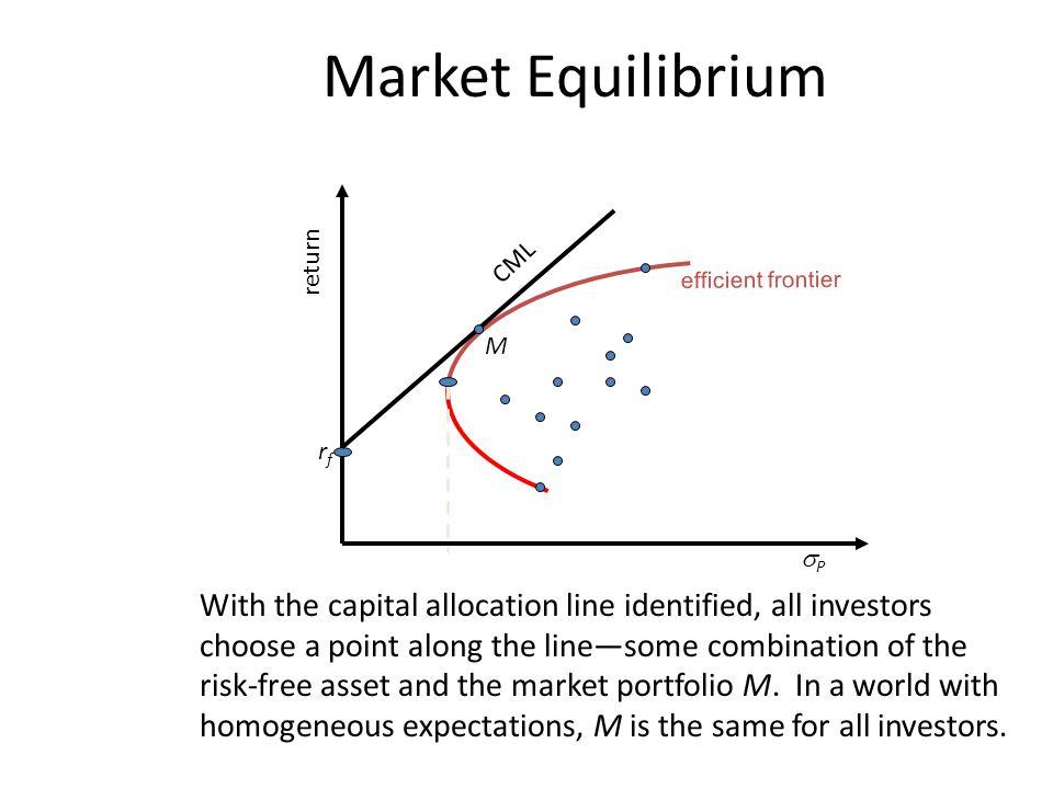 Market Equilibrium return. CML. efficient frontier. M. rf. P.