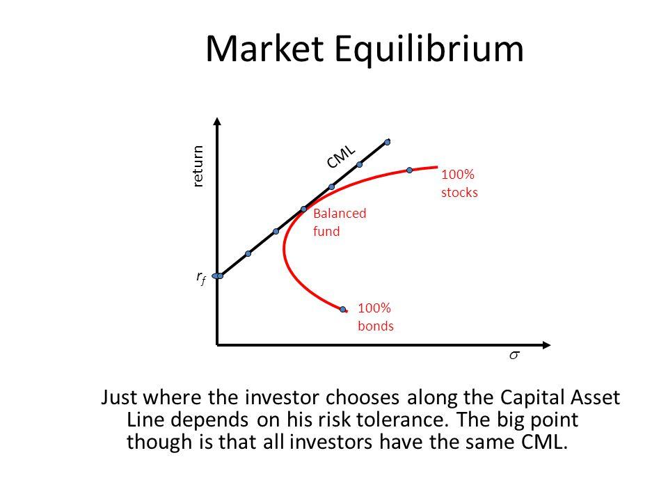 Market Equilibrium CML. return. 100% stocks. Balanced fund. rf. 100% bonds. 