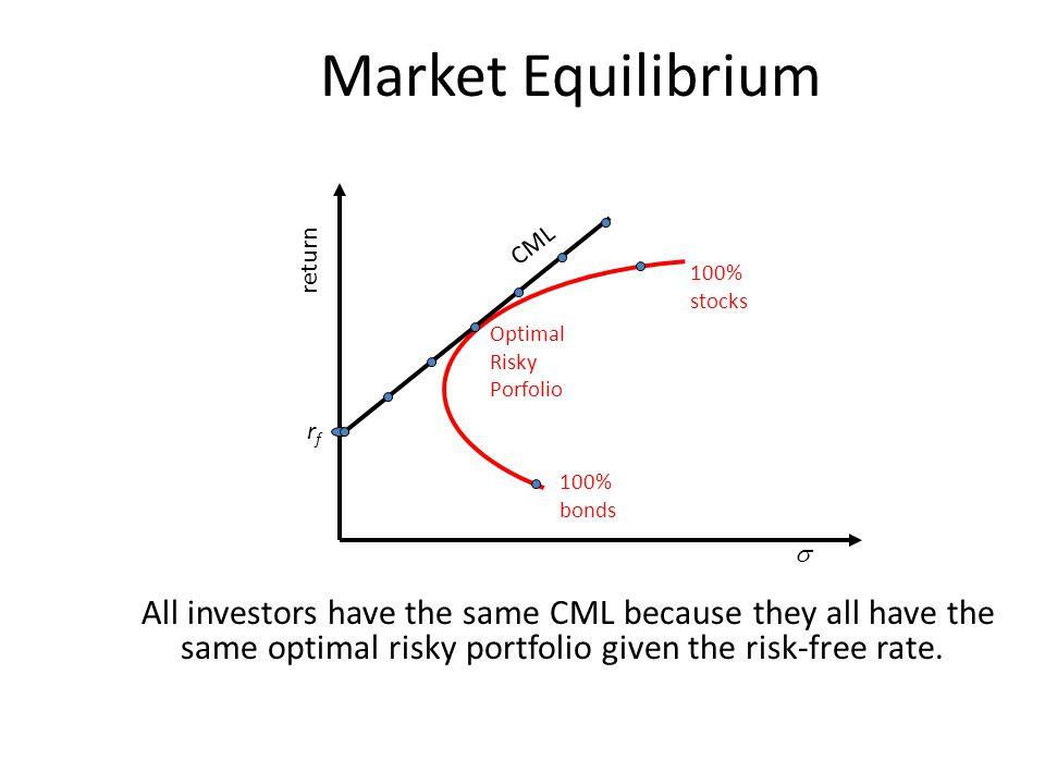 Market Equilibrium CML. return. 100% stocks. Optimal Risky Porfolio. rf. 100% bonds. 