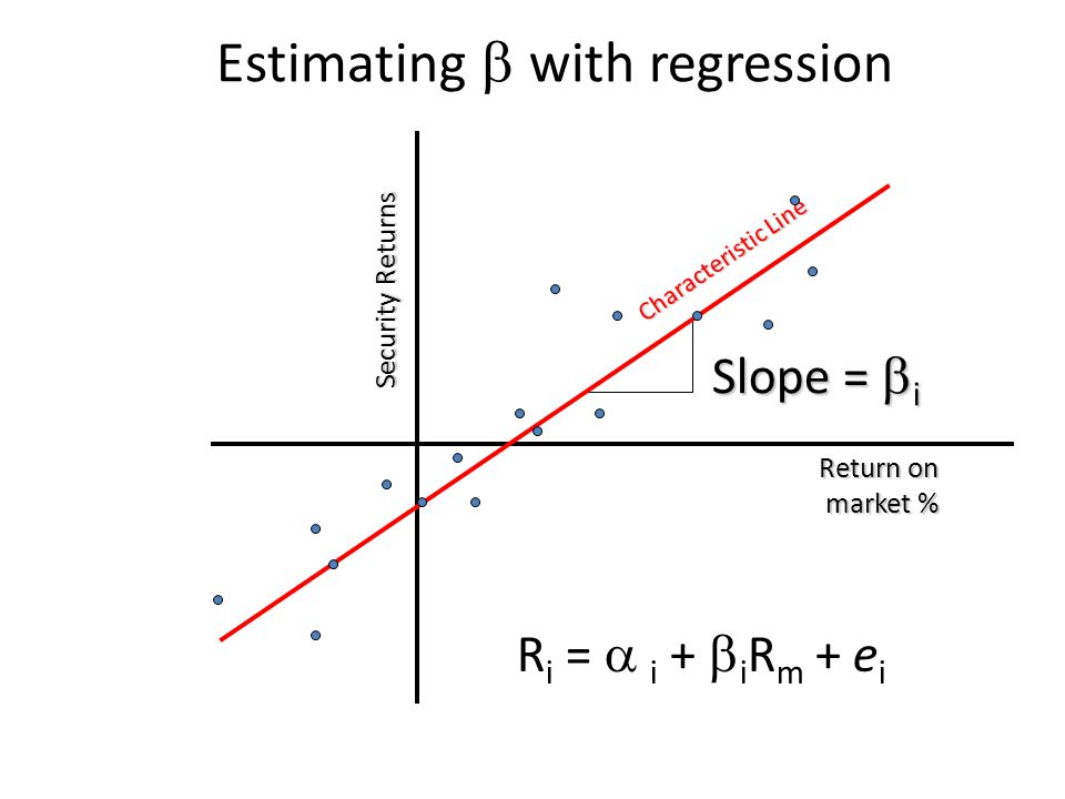 Estimating b with regression