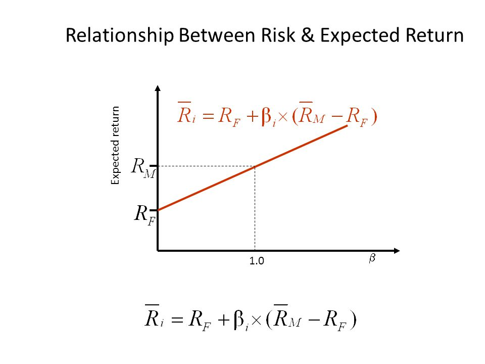 Relationship Between Risk & Expected Return