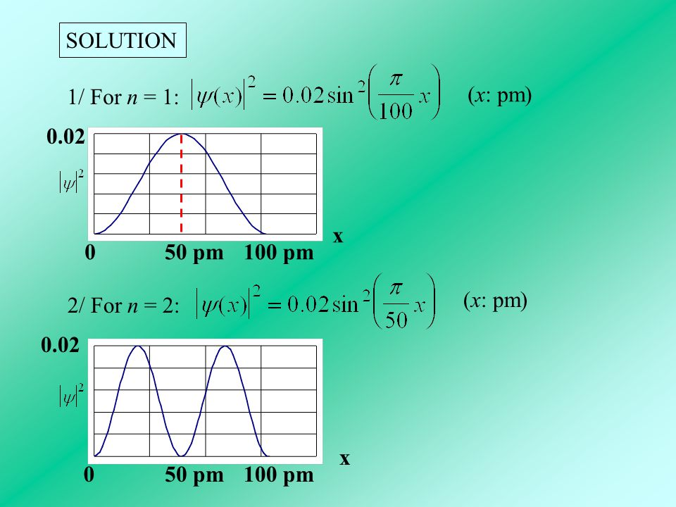 SOLUTION 1/ For n = 1: (x: pm) 100 pm 50 pm 0.02 x (x: pm) 2/ For n = 2: 50 pm 100 pm 0.02 x