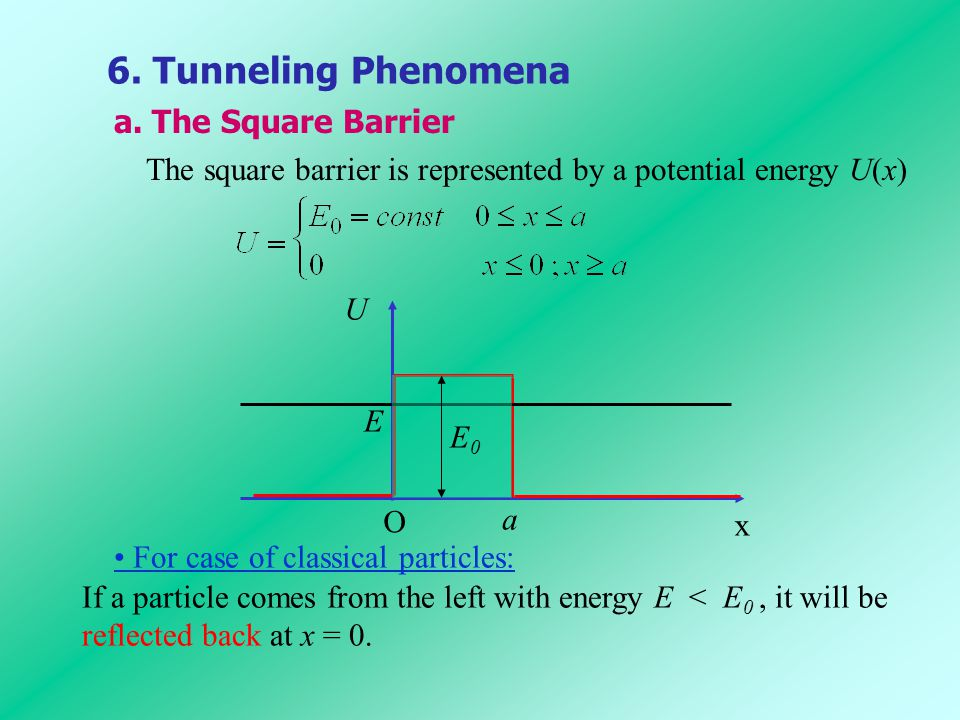 6. Tunneling Phenomena a. The Square Barrier