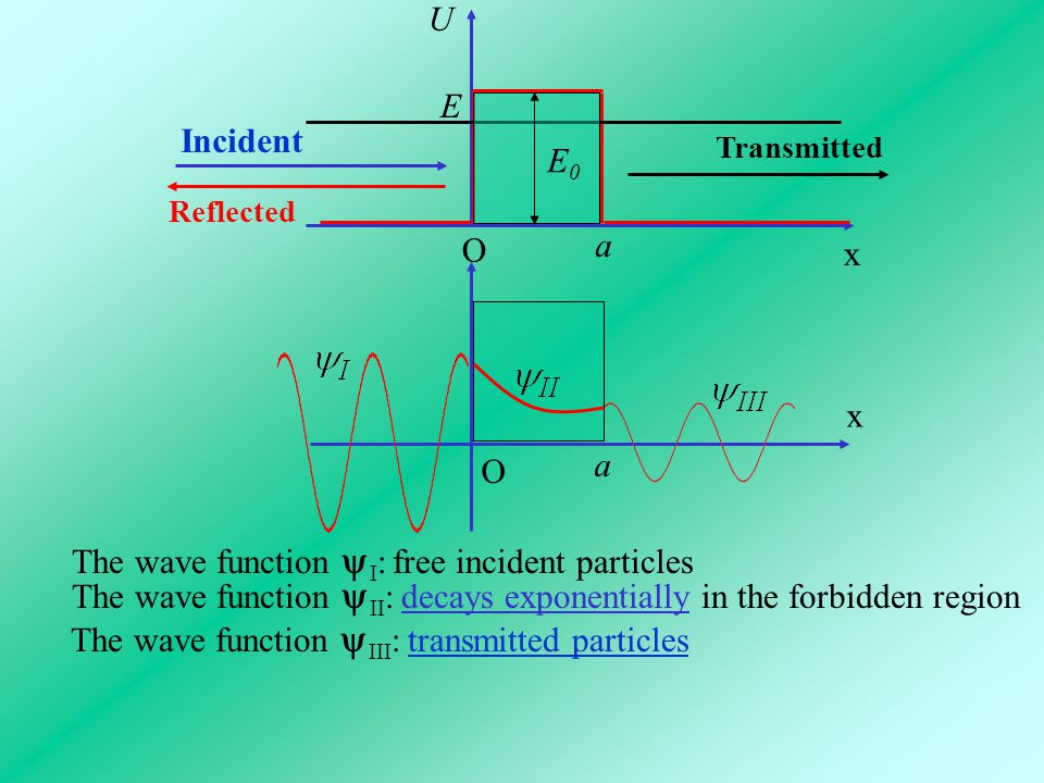 The wave function I: free incident particles