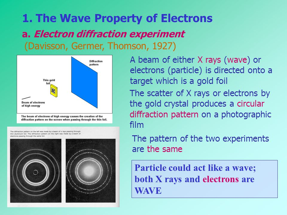1. The Wave Property of Electrons