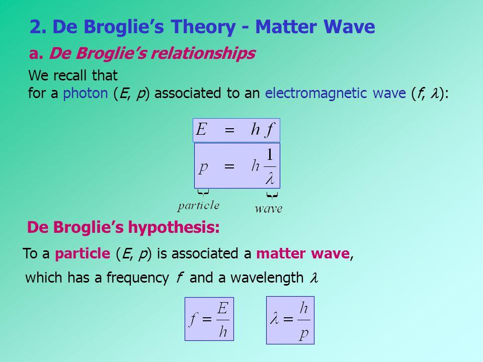 2. De Broglie's Theory - Matter Wave