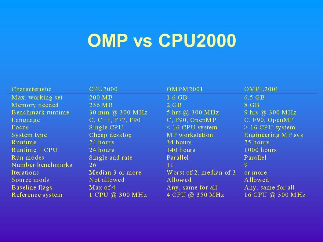 OMP vs CPU2000