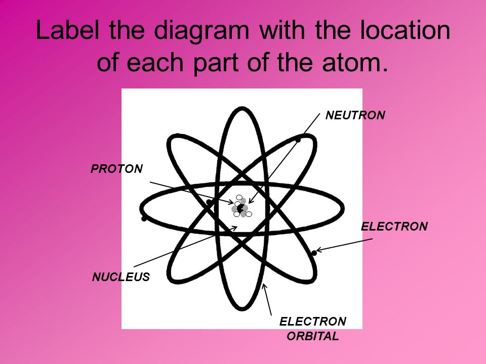 Label the diagram with the location of each part of the atom.