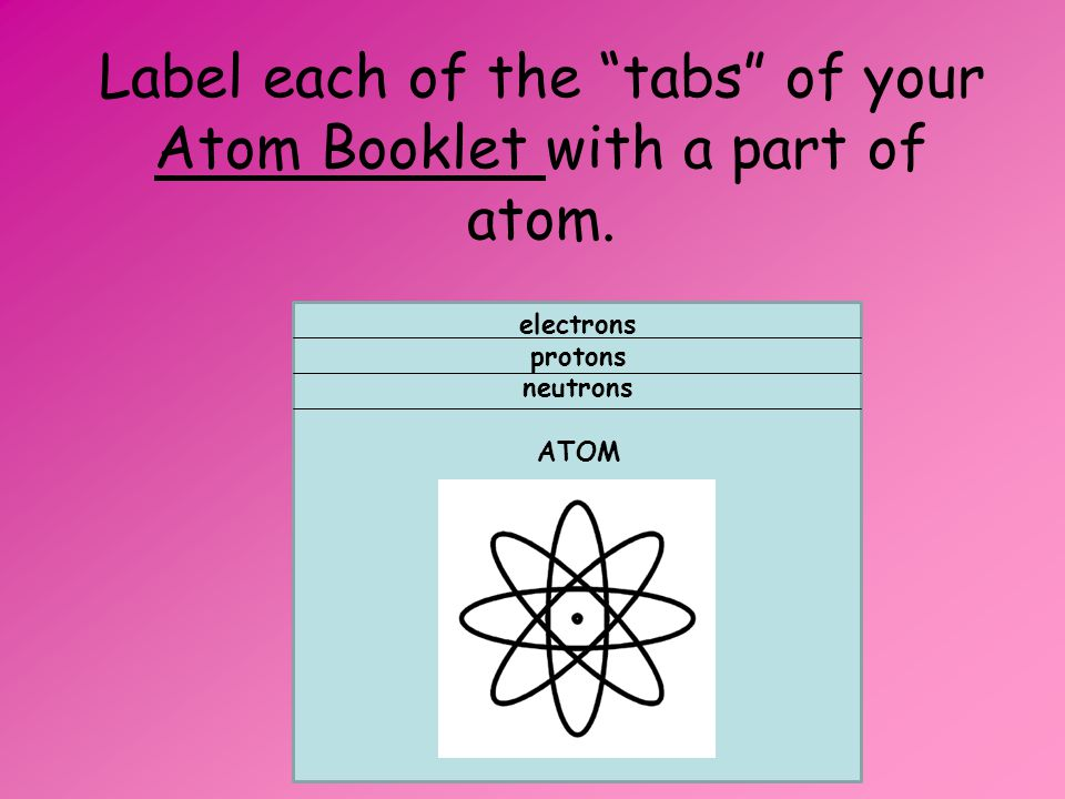 Label each of the tabs of your Atom Booklet with a part of atom.