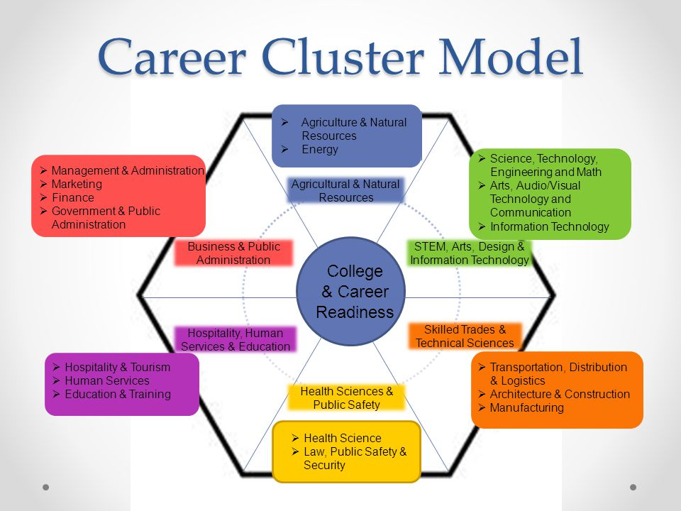 College Natural Sciences Career Services