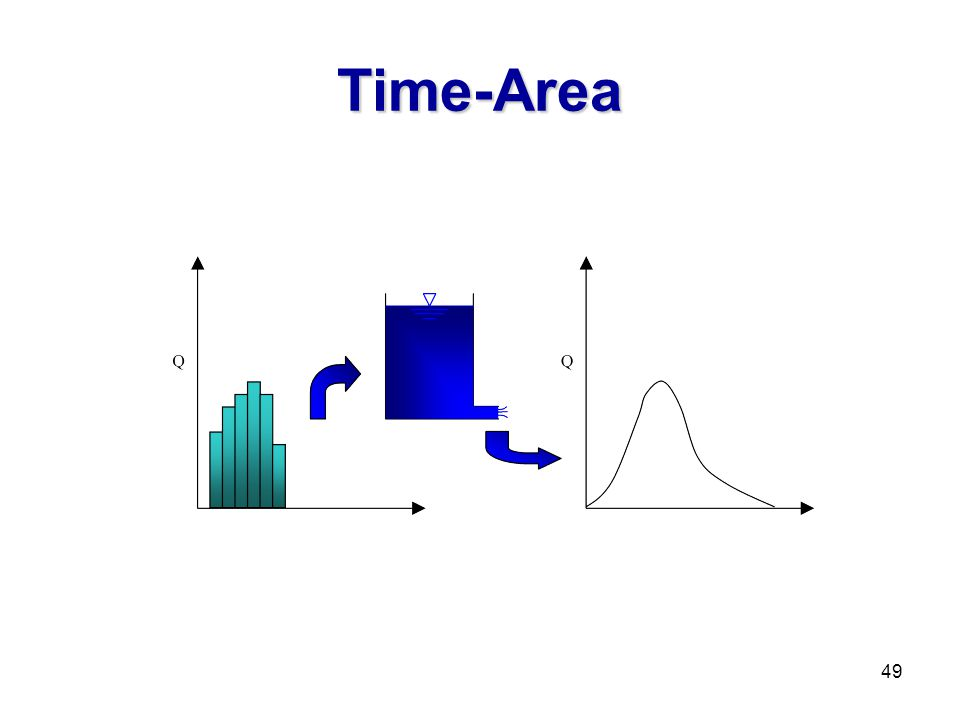 Unit Hydrograph Theory Ppt Video Online Download