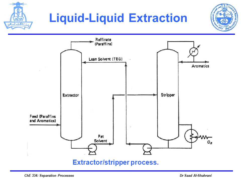 liquid-liquid extraction essay Liquid-liquid extraction was performed in order to achieve the goal and it is defined as the separation of compounds based on their extract, then report the results for that sample.