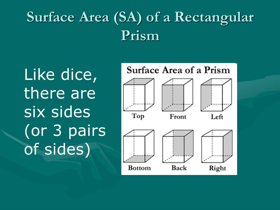 Surface Area (SA) of a Rectangular Prism