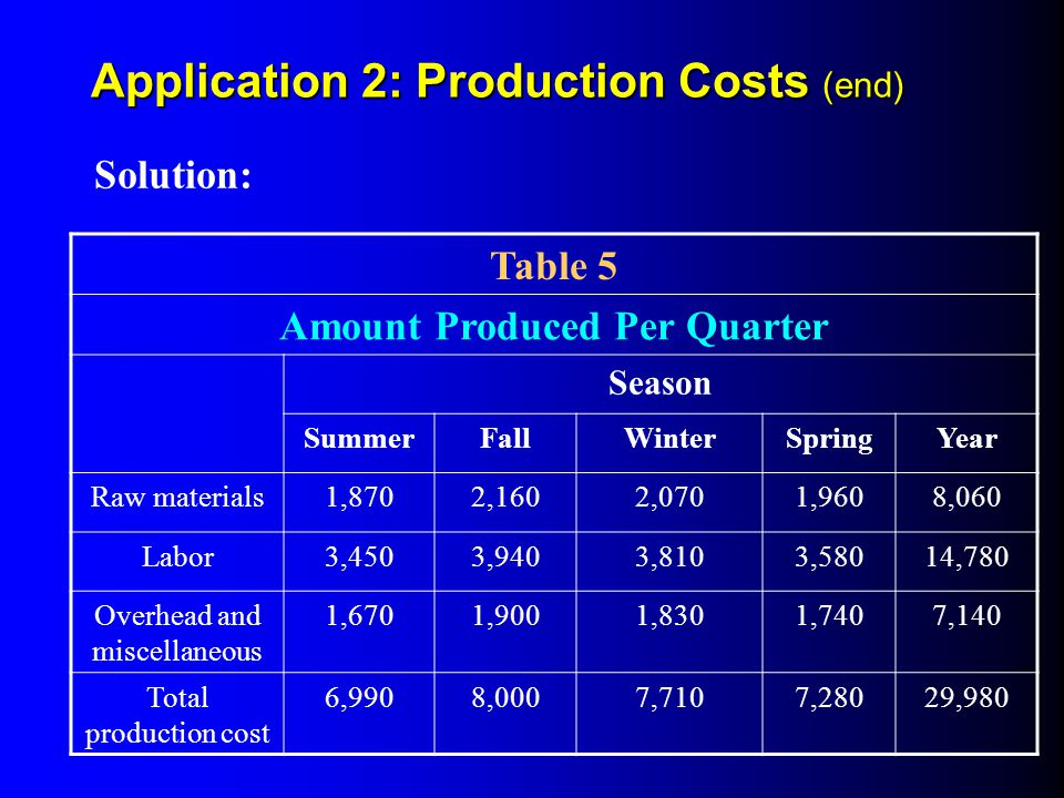 Amount Produced Per Quarter