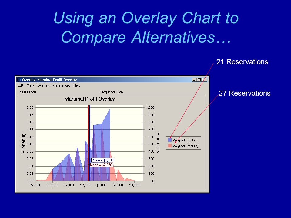 Using an Overlay Chart to Compare Alternatives…