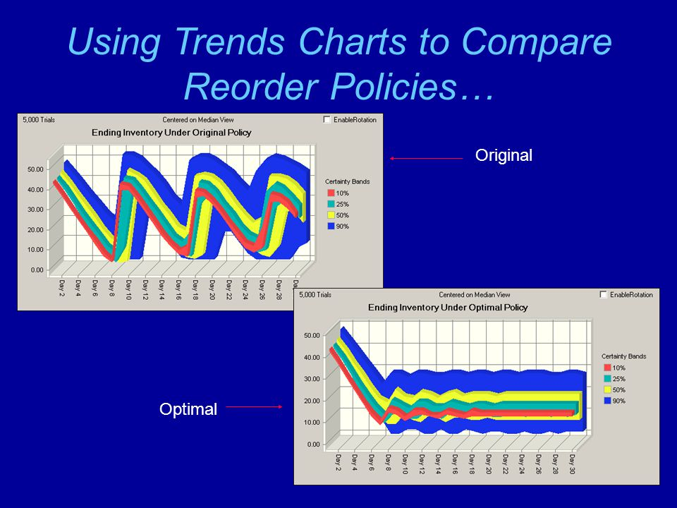 Using Trends Charts to Compare Reorder Policies…