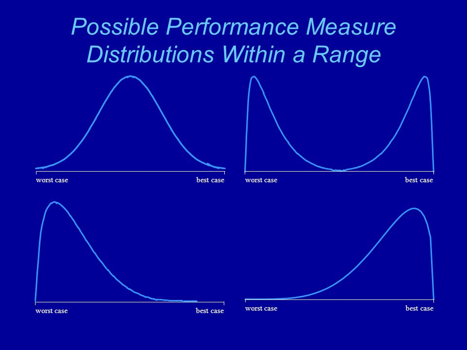 Possible Performance Measure Distributions Within a Range