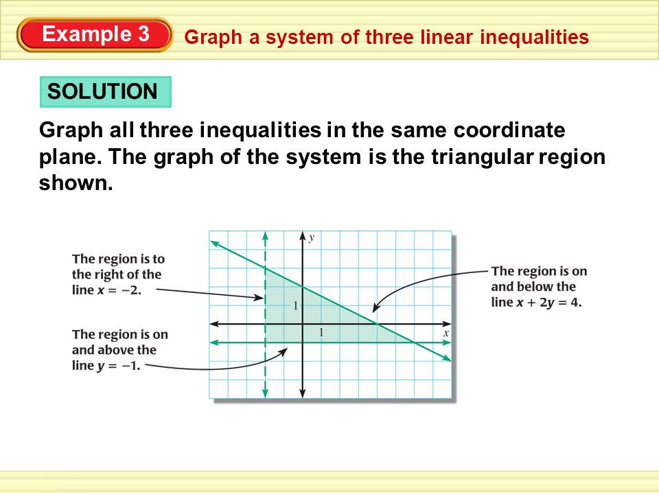 Write a system of linear inequalities that describes the shaded region