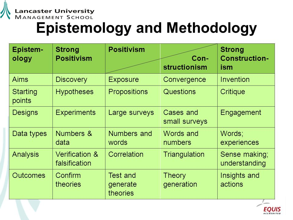 epistemology of research