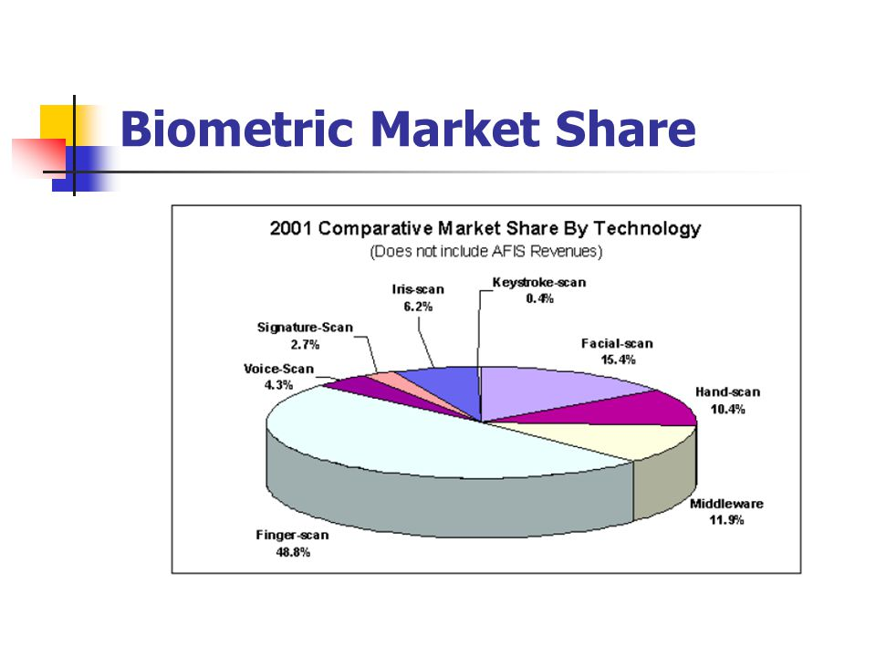 Global retail sector biometrics market distribution 2017-2018