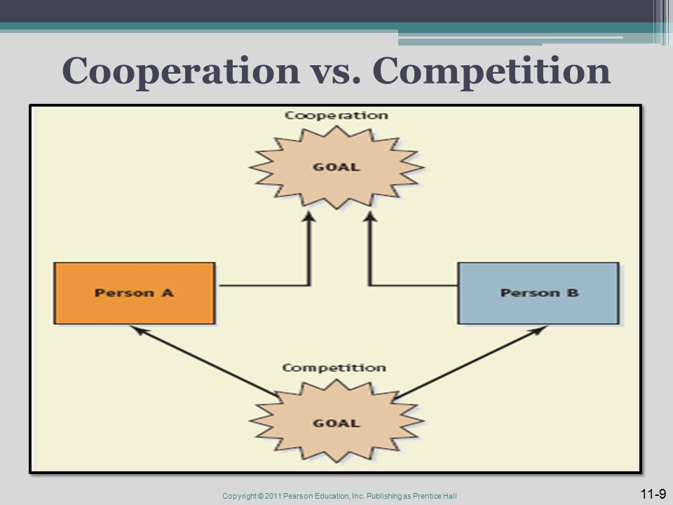 essay on competition versus cooperation The case against competition when classrooms and playing fields are based on cooperation rather than competition, children feel better about themselves.