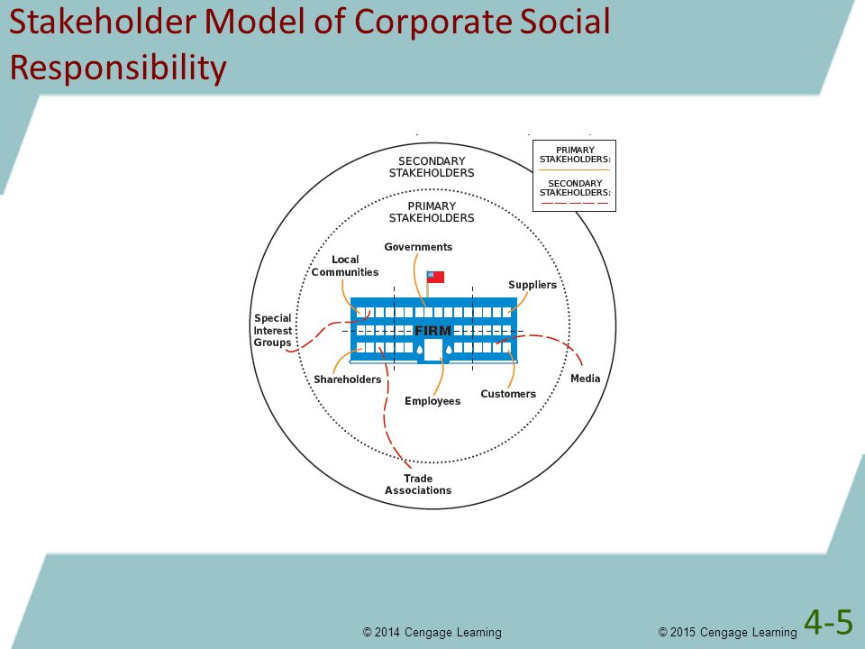 Stakeholder Model of Corporate Social Responsibility