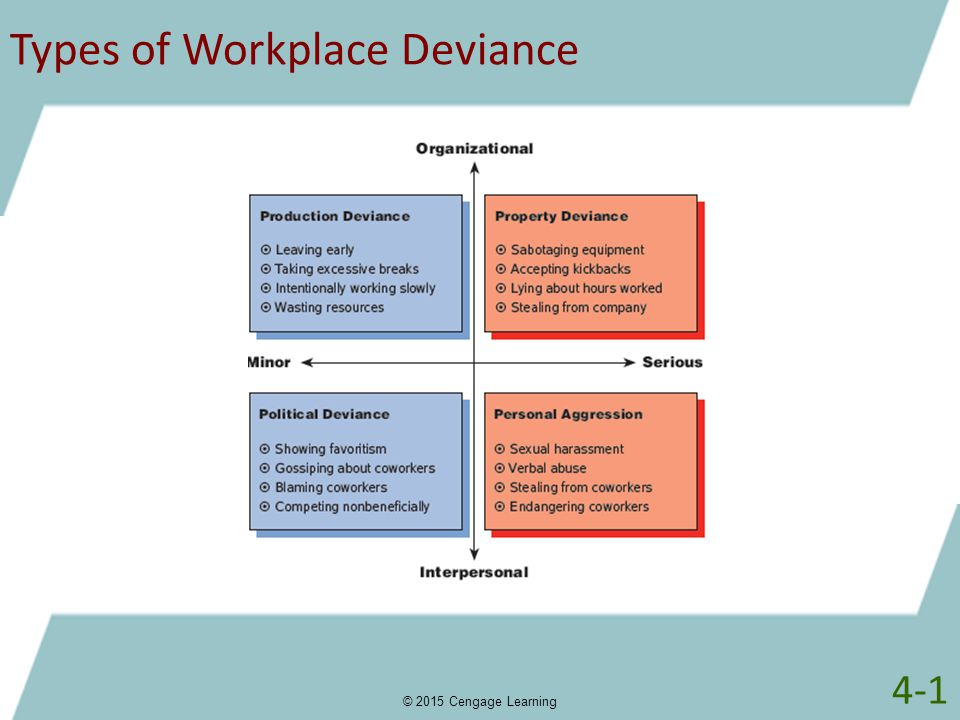 Types of Workplace Deviance