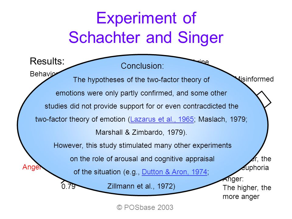 emotions emotion and schachter singer theory Emotions seem to rule our daily lives we make decisions based on whether we are happy, angry, sad, bored, or frustrated we choose activities and hobbies based on the emotions they incite two factor theory like the james-lange theory of emotion, schachter and singer felt that physical arousal.