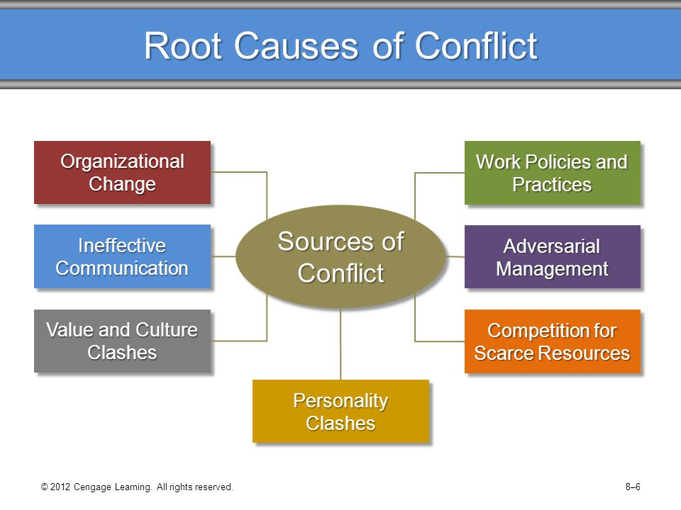 causes of conflict in an organisation 5 basic types of conflict situations found in an organisation – explained  causes intergroup conflict  the organization may come into conflict with each .