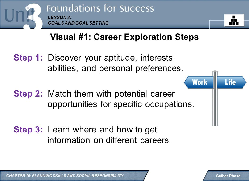 the different steps in learning the proper career development Smic provides in-house training courses, e-learning and on-the-job training to develop employees' potential in professional competencies, core competencies and managerial competencies at different career stages to create a learning culture and encourage colleagues to learn actively, we invite hundreds of internal.