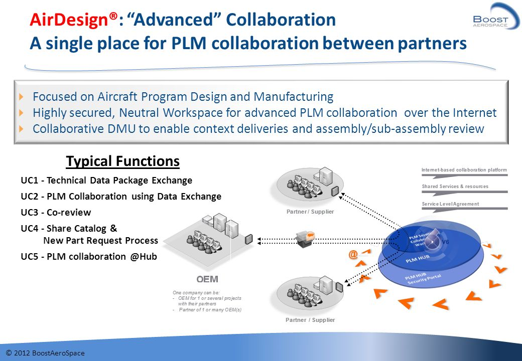 AirDesign®: Advanced Collaboration A single place for PLM collaboration between partners