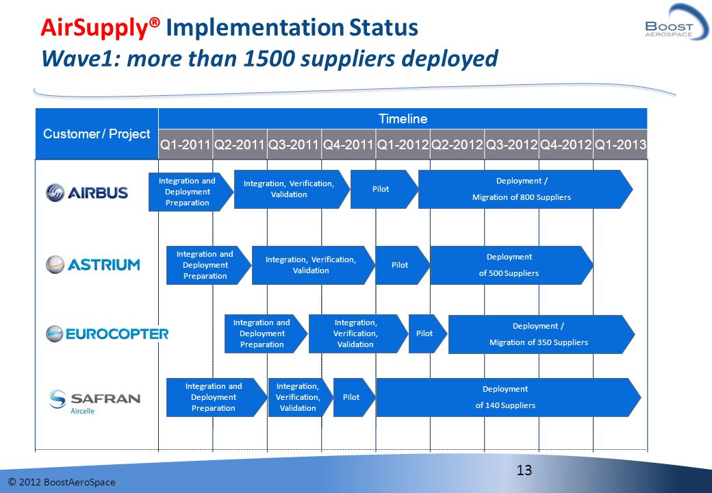 AirSupply® Implementation Status Wave1: more than 1500 suppliers deployed