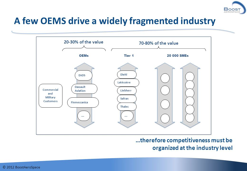 A few OEMS drive a widely fragmented industry