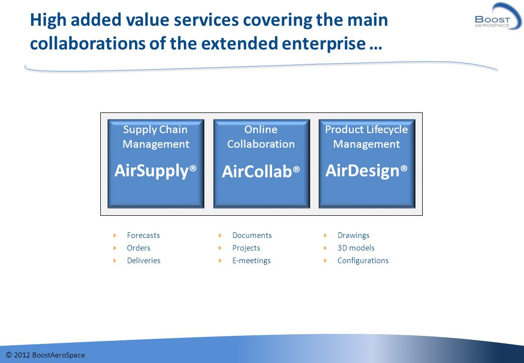 High added value services covering the main collaborations of the extended enterprise …