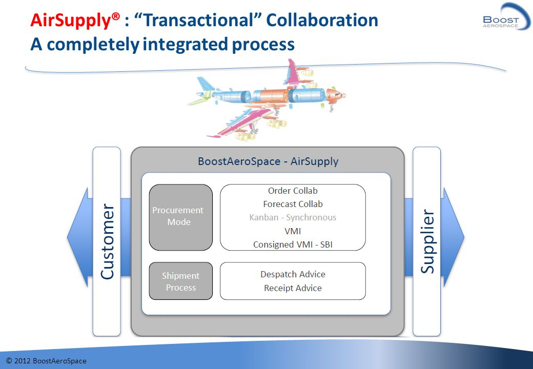 AirSupply® : Transactional Collaboration A completely integrated process